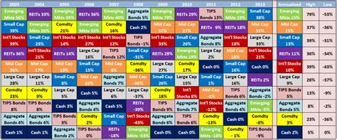 Quilt Chart by Asset Allocation Quilt
