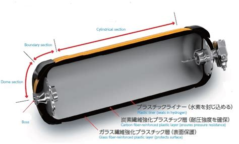 Drivers With Disabilities Fuel Section by Toyota S Fuel Cell Car Employs Carbon Fiber Extensively