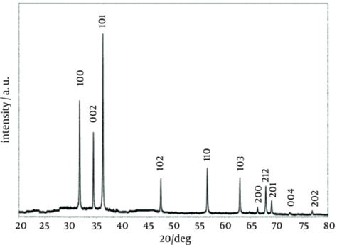 xrd pattern zno nanoparticles powder x ray diffraction pattern of zinc oxide nanopart