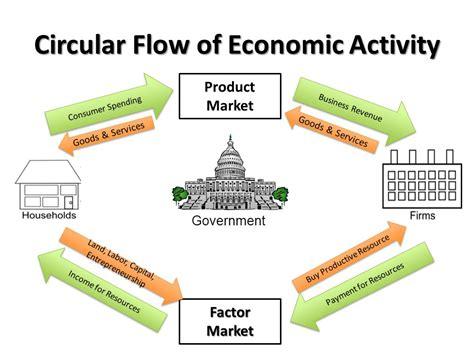 market economy flowchart circular flow diagram for a closed economy choice image