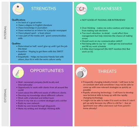 how a personal swot analysis helped me finally get a