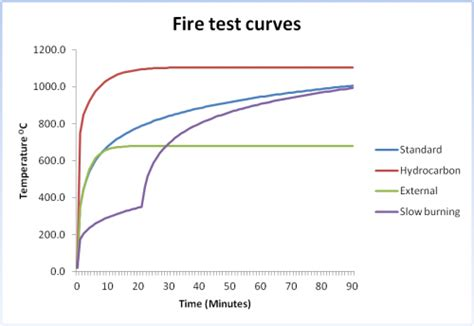 what is a section 20 fire testing steelconstruction info