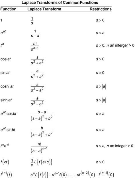 laplace transform table calculator solving differential equations laplace transform