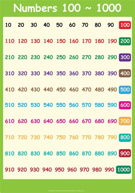 printable number cards to 1000 1 1000 number chart 1000 number chart classroom