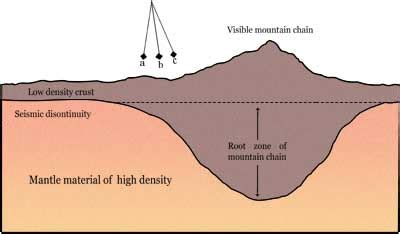 Pasak Geo 5 geografi lingkungan fungsi gunung