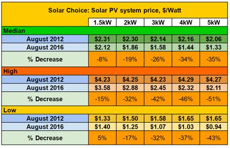 solar system cost for home in india 1 5kw solar system pricing outputs and payback solar choice
