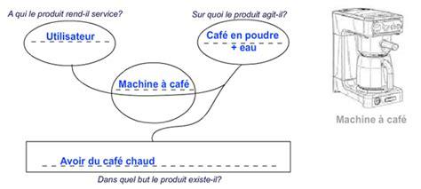 diagramme pieuvre machine a café conception analyse fonctionnelle