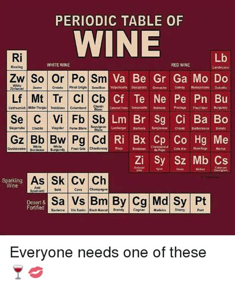 periodic table of wine 25 best memes about blanc seing blanc seing memes
