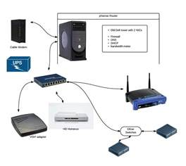 home networking pfsense motorola cable modems d link routers and gigabit switches ht106