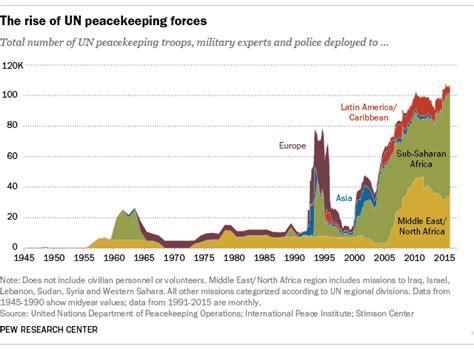 the un at war peace operations in a new era books un peacekeeping at new highs after post cold war surge and