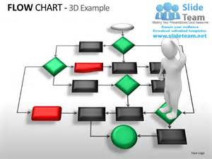 Flow Chart Template Powerpoint by Flow Chart Powerpoint Presentation Slides Ppt Templates