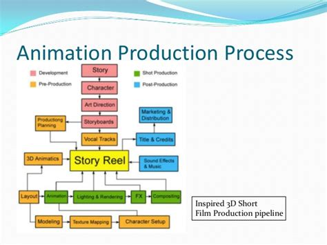 animation production workflow mdu115 week 1