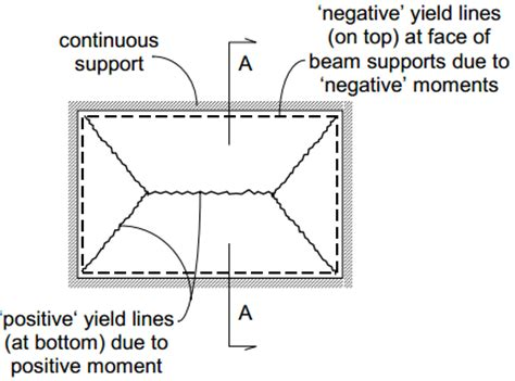 Line Pattern Analysis   yield line theory for slab design