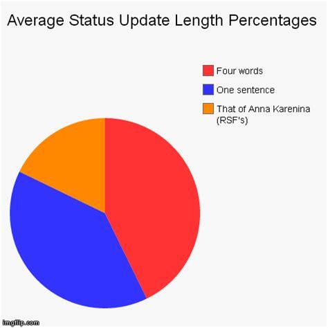 Pie Chart Generator Meme - pie chart maker with percentages memes