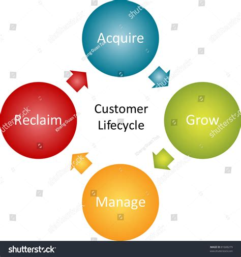 customer cycle diagram consumer lifecycle marketing business diagram management
