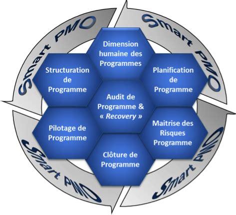 gestion de projet r 233 aliser le diagramme smart pmo la r 233 ussite du pilote d un projet d 233 pend aussi