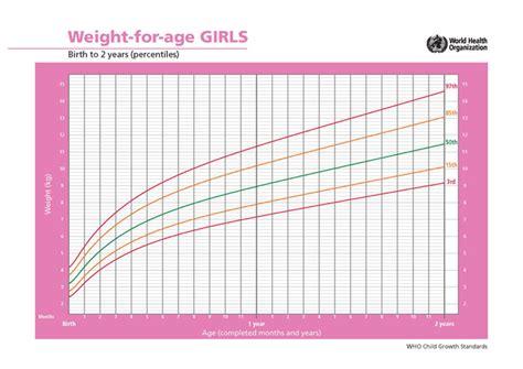 girls height weight chart oyle kalakaari co