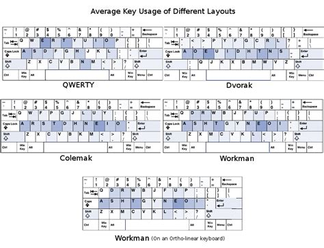 keyboard layout value list resources and tips for learning the dvorak layout the