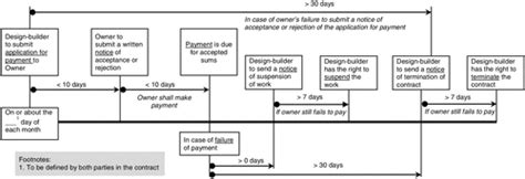jct design and build contract dispute resolution administering employers payment obligations under