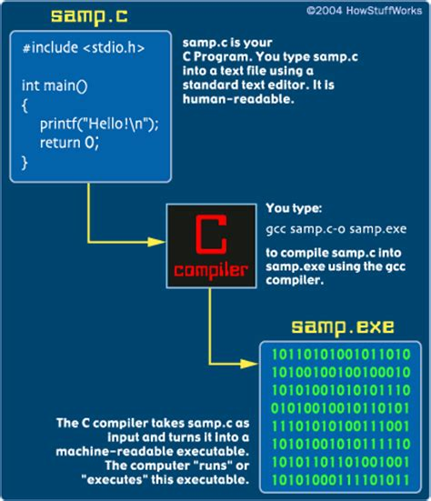 c tutorial and compiler what is c the basics of c programming howstuffworks