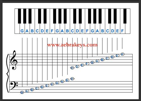 piano key notes piano key notes chart related keywords piano key notes