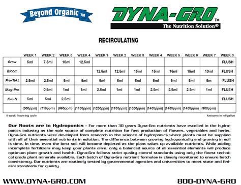 feeding chart dyna gro feeding charts