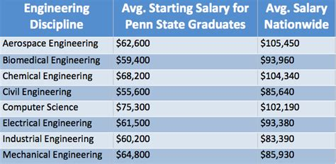 Industrial And Systems Engineering Mba Salary by Jason Graybill S E Portfolio