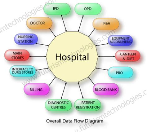 List Of Colleges Offering Mba In Hospital Management In Bangalore by List Of Colleges In Hyderabad Offering Mba In Hospital