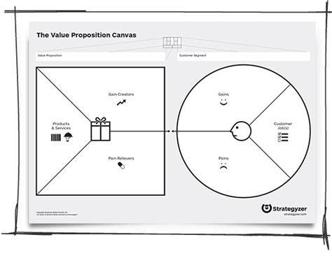 How Value Proposition Design Might Save Your Life Strategyzer Value Proposition Canvas Template