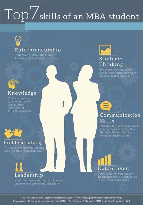 Mba Distance Relationship by 17 Best Distance Mba Rankings 2015 Images On