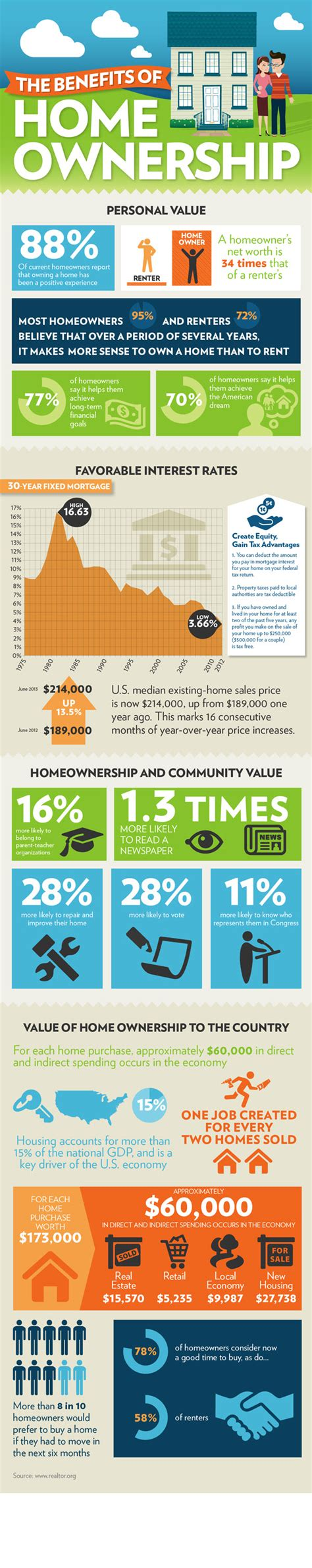 the benefits of home ownership infographic
