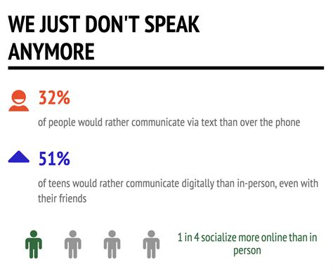 Or Via Text Undernews Half Of Would Rather Text Than Talk With You