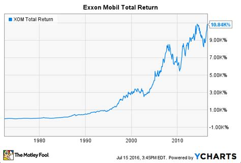 mobile stock charts exxon stock chart exxon mobil reports 53 rise in profit