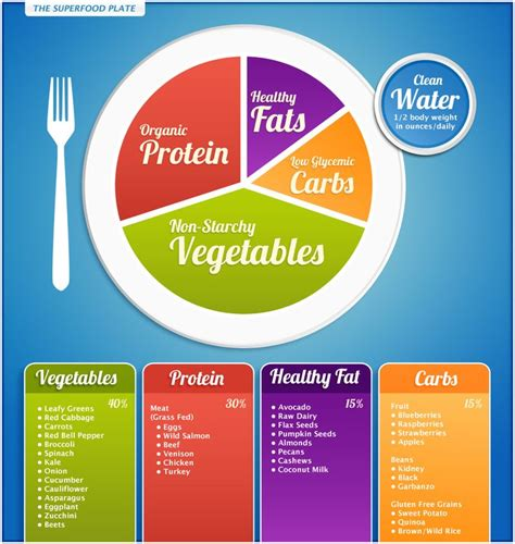 need a simple way to know what to eat