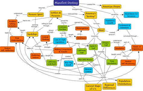 american concept map manifest destiny concept map what are the big