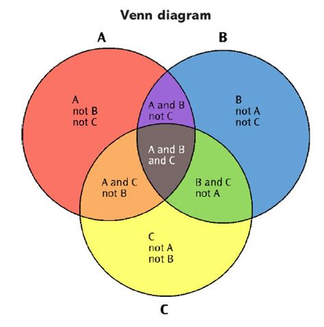 venn diagram statistics the 2017 general political discussion thread page 504