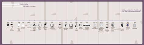 helen keller biography timeline pin story timeline graphic organizer on pinterest