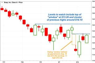 what does pattern mean market extra here s what snap s bullish engulfing chart