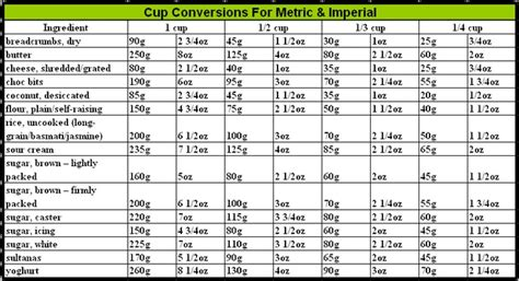 cooking measurement conversion chart grams to cups www cup conversions for metric and imperial cooking facts