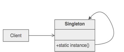Singleton Pattern Web Application | singleton design pattern