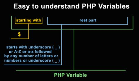 tutorial php variables php variables understanding the basics php tutorials
