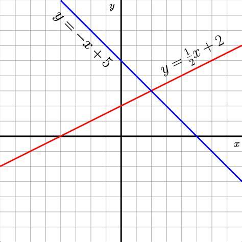 exle of undefined slope undefined slope equation exle