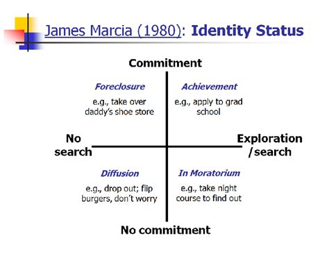 Search Identity 6 Marcia S Identity Statuses Psychology 150 With At Of
