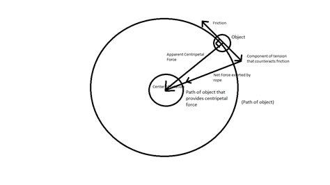 circular motion diagram centripetal free diagram 42797 notefolio
