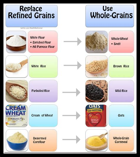 whole grains or refined grains the health nut corner grain confusion part 2 whole grains