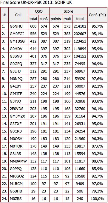 contest 2013 results the results of the uk dx bpsk63 2013 contest qso365