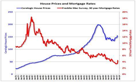 Housing Interest Rates by Rising Interest Rates Won T Hurt Housing Nasdaq