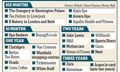 How Long Do Gift Cards Last - how long will your christmas gift cards last daily mail online
