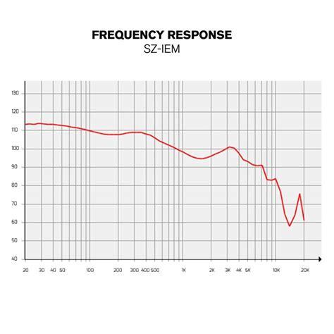 Subzero Sz Mix04 4 subzero sz iem in ear monitors op gear4music