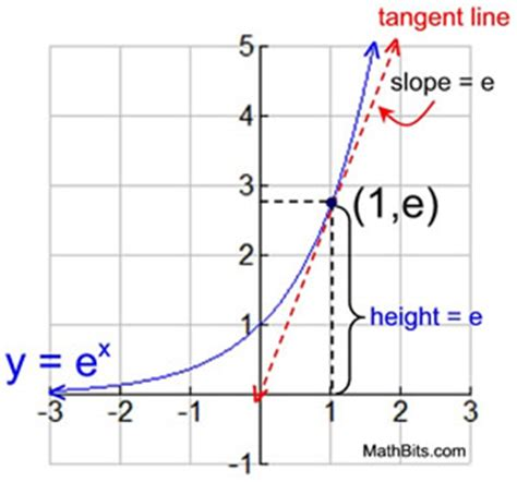 natural exponential function  natural logarithmic